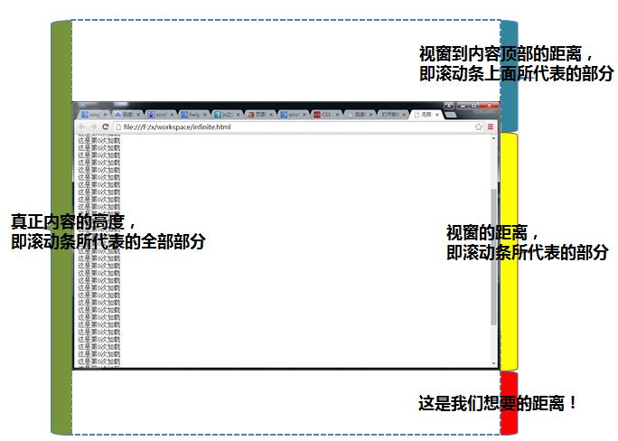 JS实现无限分页加载——原理图解