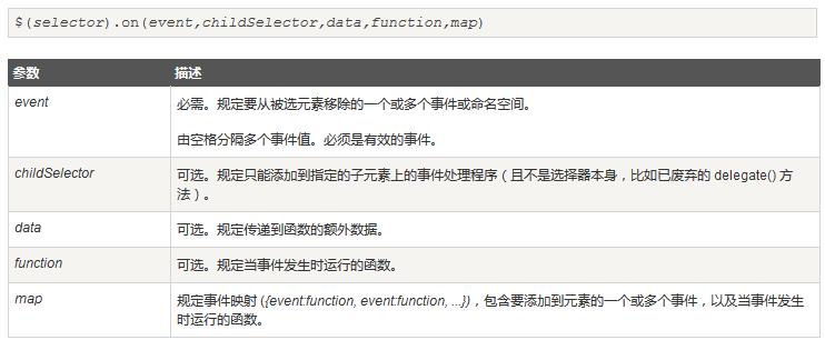 jQuery获取动态添加的元素