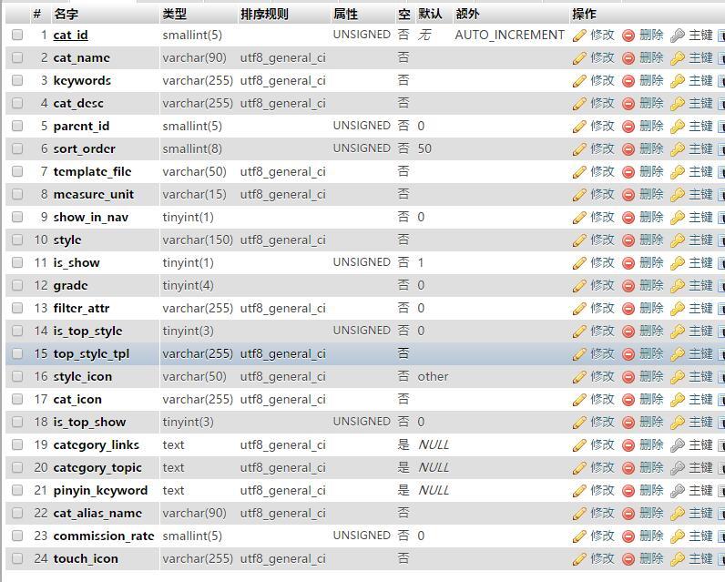 大商创商城系统数据库表